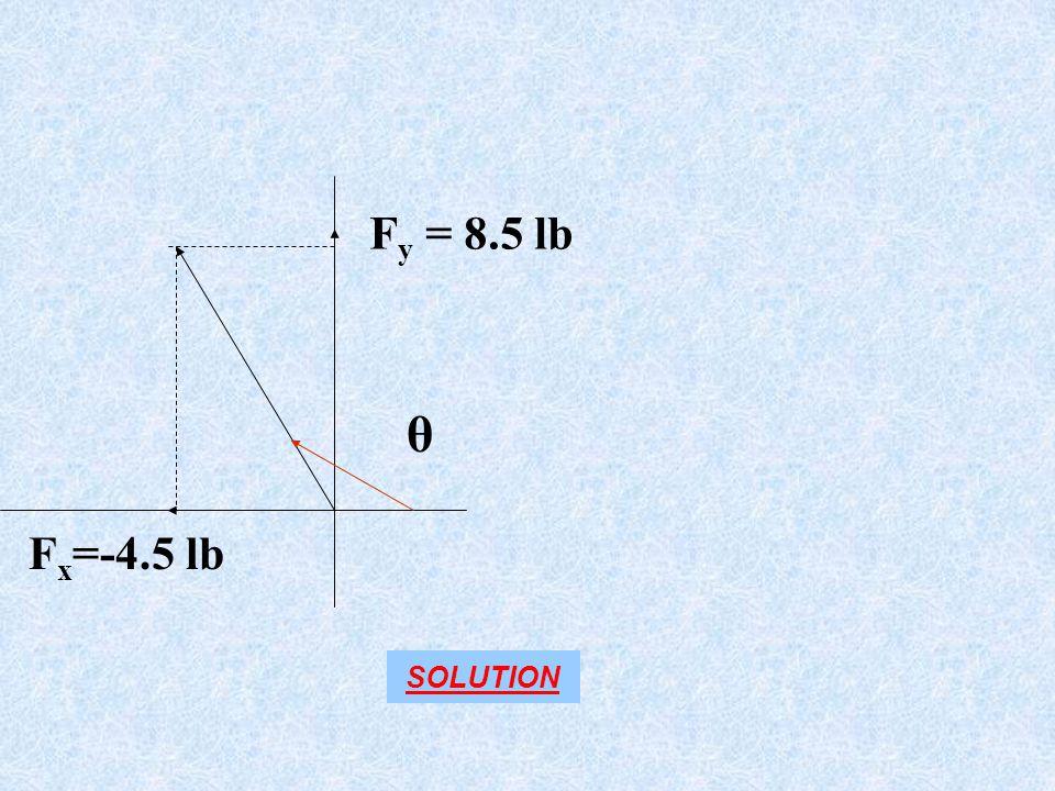 F y = 8.5 lb F x =-4.5 lb θ SOLUTION