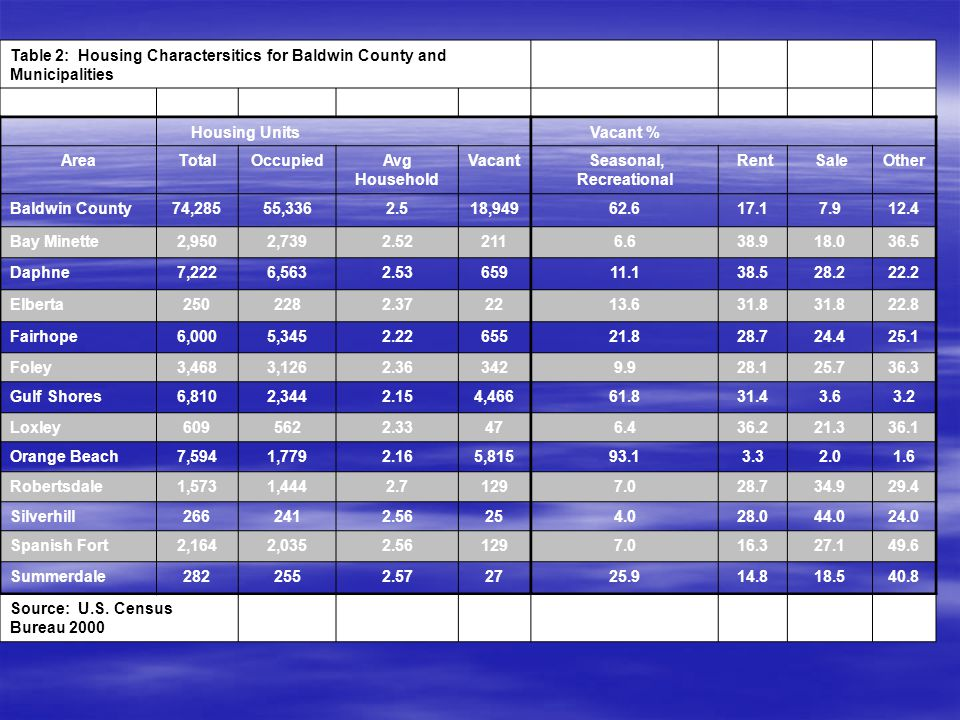 Table 2: Housing Charactersitics for Baldwin County and Municipalities Housing UnitsVacant % AreaTotalOccupiedAvg Household Vacant Seasonal, Recreational Rent SaleOther Baldwin County74,28555,3362.518,94962.617.17.912.4 Bay Minette2,9502,7392.522116.638.918.036.5 Daphne7,2226,5632.5365911.138.528.222.2 Elberta2502282.372213.631.8 22.8 Fairhope6,0005,3452.2265521.828.724.425.1 Foley3,4683,1262.363429.928.125.736.3 Gulf Shores6,8102,3442.154,46661.831.43.63.2 Loxley6095622.33476.436.221.336.1 Orange Beach7,5941,7792.165,81593.13.32.01.6 Robertsdale1,5731,4442.71297.028.734.929.4 Silverhill2662412.56254.028.044.024.0 Spanish Fort2,1642,0352.561297.016.327.149.6 Summerdale2822552.572725.914.818.540.8 Source: U.S.