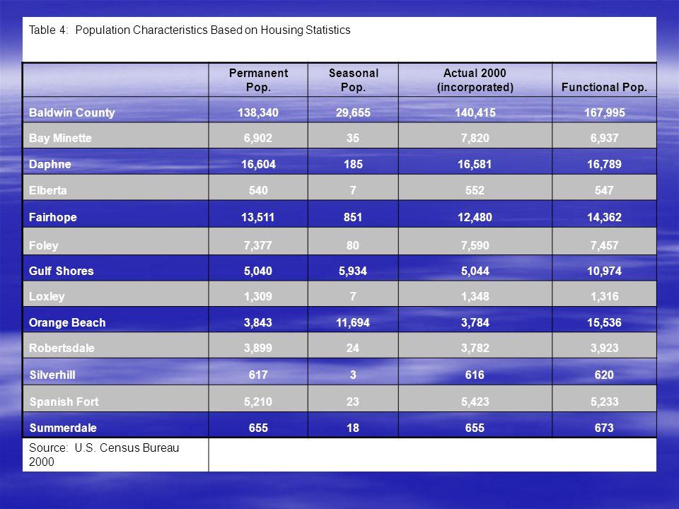 Table 4: Population Characteristics Based on Housing Statistics Permanent Pop.