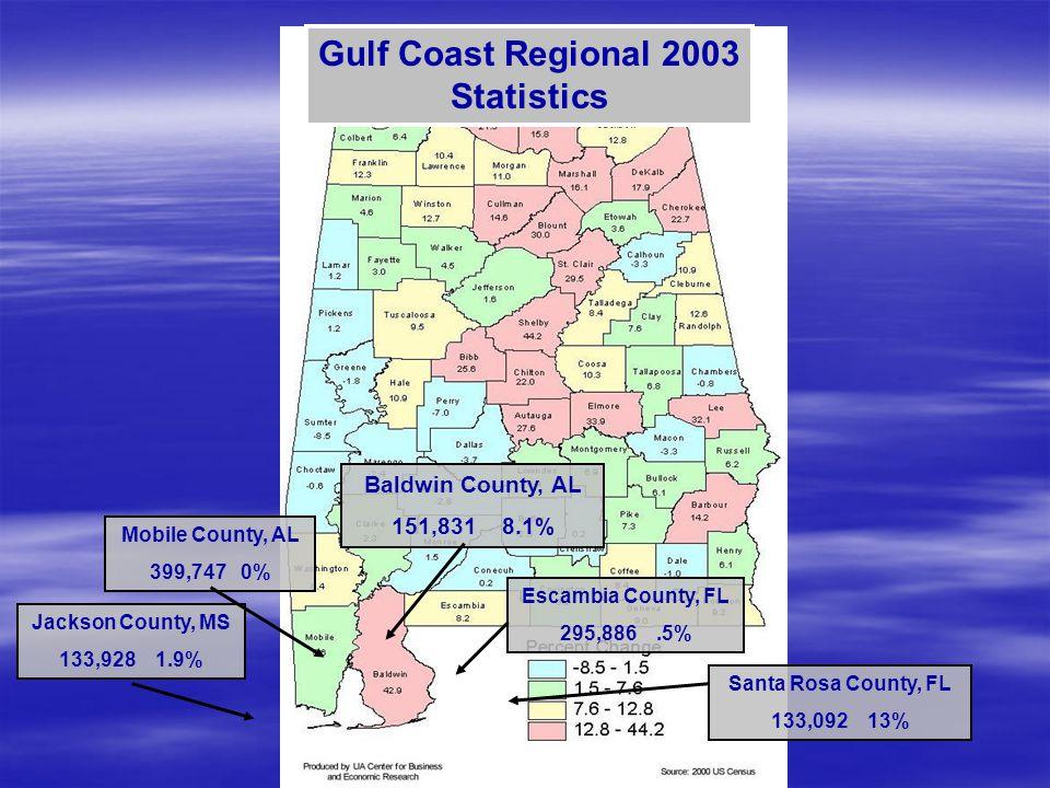 Jackson County, MS 133,928 1.9% Mobile County, AL 399,747 0% Baldwin County, AL 151,831 8.1% Escambia County, FL 295,886.5% Santa Rosa County, FL 133,092 13% Gulf Coast Regional 2003 Statistics
