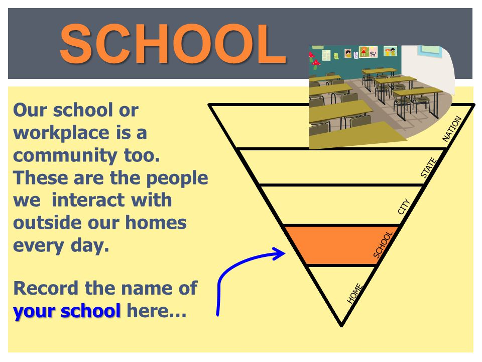 SOURCES Record it here! U.S. Constitution State Constitution STATE STATE CITY HOME SCHOOL NATION