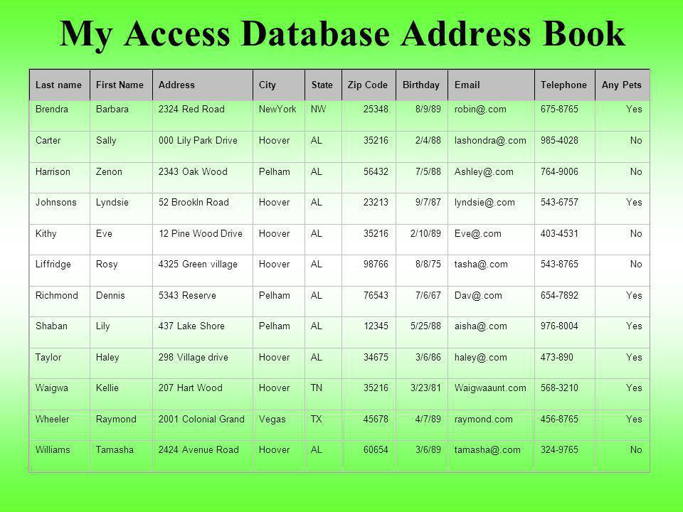 My Access Database Address Book Last nameFirst NameAddressCityStateZip CodeBirthdayEmailTelephoneAny Pets BrendraBarbara2324 Red RoadNewYorkNW253488/9