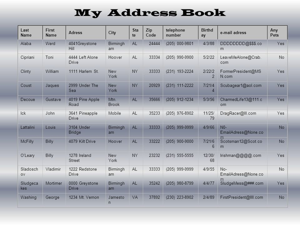 My Address Book Last Name First Name AdressCity Sta te Zip Code telephone number Birthd ay e-mail adress Any Pets AlabaWerd4041Greystone Hill Birmingh am AL24444(205) 000-98014/3/88DDDDDDDD@$$$.co m Yes CiprianiToni4444 Left Alone Drive HooverAL33334(205) 990-99005/2/22LeaveMeAlone@Crab.
