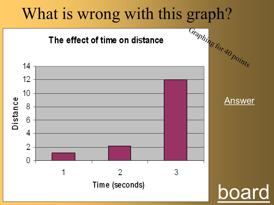 Answer to Graphing 30 points TRUE Board