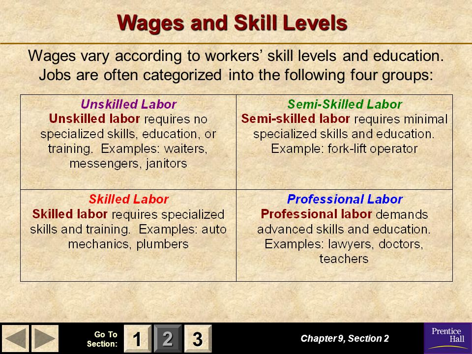 123 Go To Section: Wages and Skill Levels Wages vary according to workers' skill levels and education. Jobs are often categorized into the following f