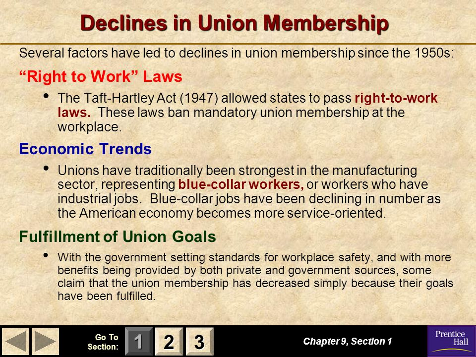 """123 Go To Section: Declines in Union Membership Several factors have led to declines in union membership since the 1950s: """"Right to Work"""" Laws The Taf"""