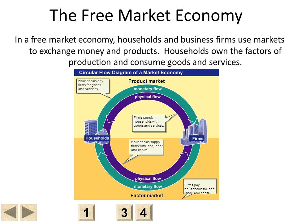 Product market Factor market The Free Market Economy In a free market economy, households and business firms use markets to exchange money and products.