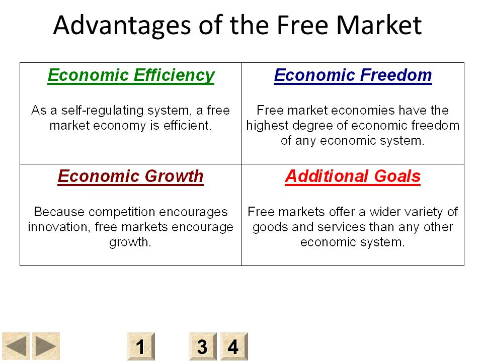 Advantages of the Free Market 3333 4444 1111