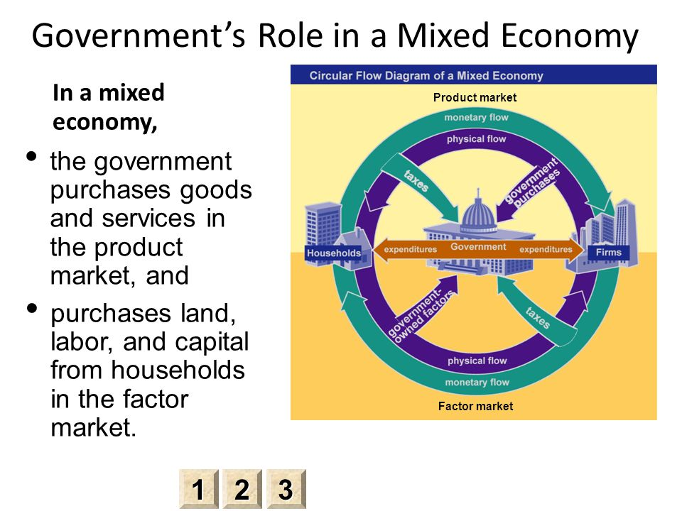 Government's Role in a Mixed Economy In a mixed economy, 2222 3333 1111 Product market the government purchases goods and services in the product market, and Factor market purchases land, labor, and capital from households in the factor market.