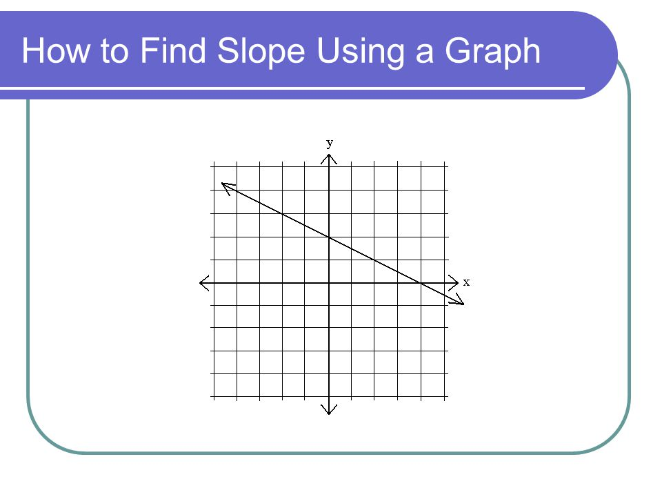 How to Find Slope Using a Graph