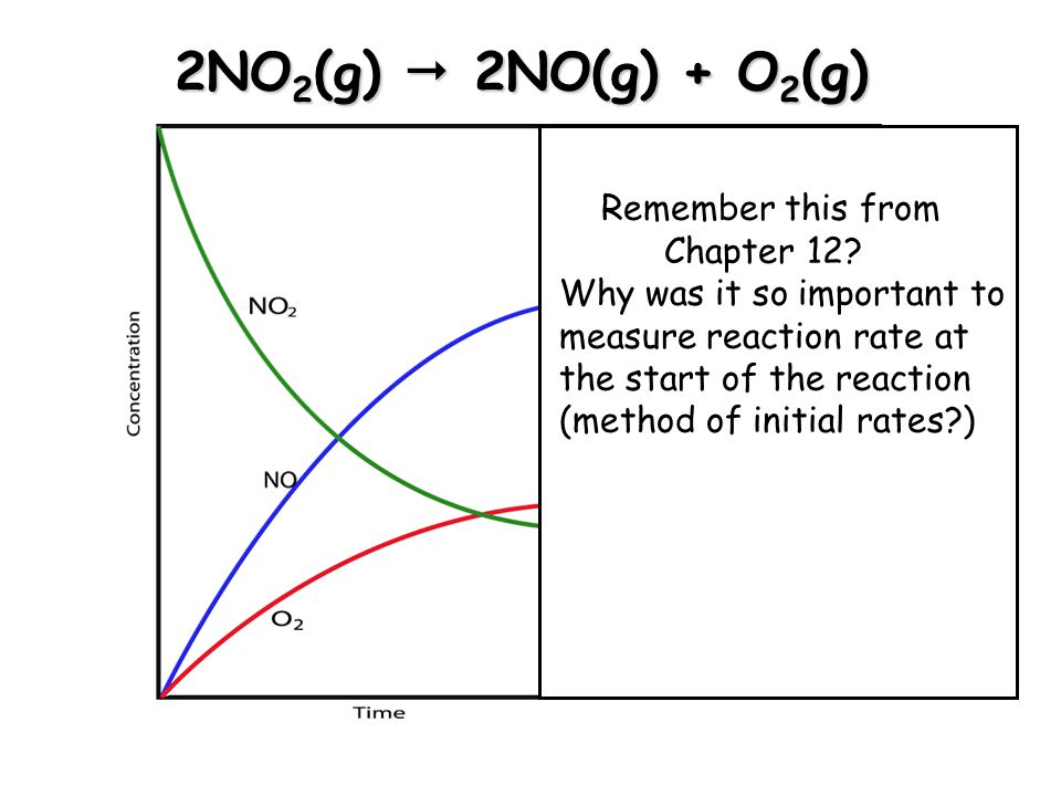 2NO 2 (g)  2NO(g) + O 2 (g) Remember this from Chapter 12.