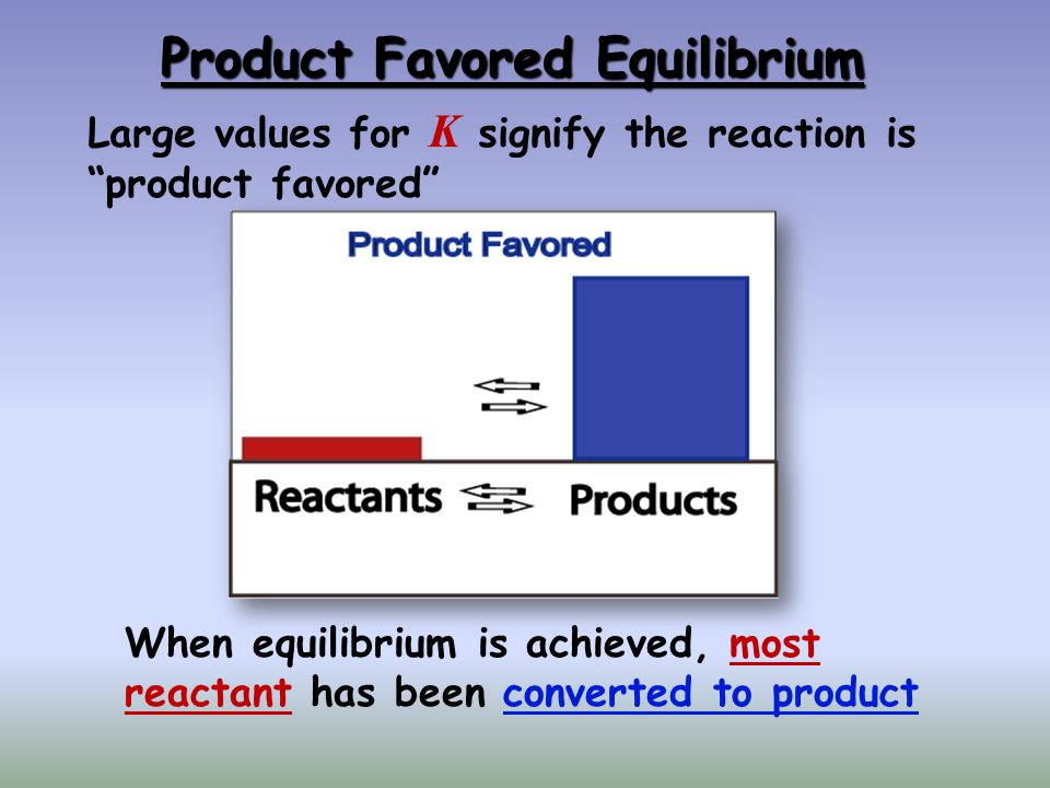 Reactant Favored Equilibrium Small values for K signify the reaction is reactant favored When equilibrium is achieved, very little reactant has been converted to product