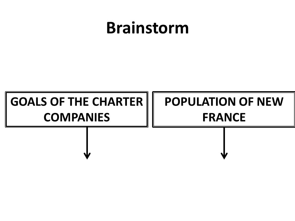 Brainstorm GOALS OF THE CHARTER COMPANIES POPULATION OF NEW FRANCE