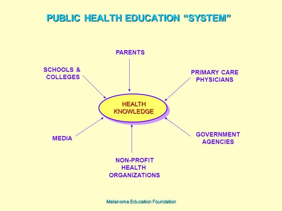 Melanoma Education Foundation PUBLIC HEALTH EDUCATION SYSTEM HEALTHKNOWLEDGE PARENTS SCHOOLS & COLLEGES PRIMARY CARE PHYSICIANS MEDIA GOVERNMENT AGENCIES NON-PROFIT HEALTH ORGANIZATIONS