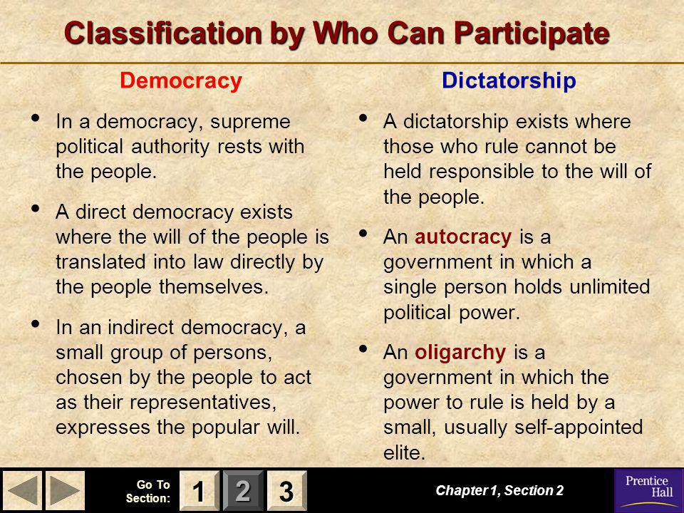 123 Go To Section: Classification by Who Can Participate Chapter 1, Section 2 3333 1111 Democracy In a democracy, supreme political authority rests with the people.