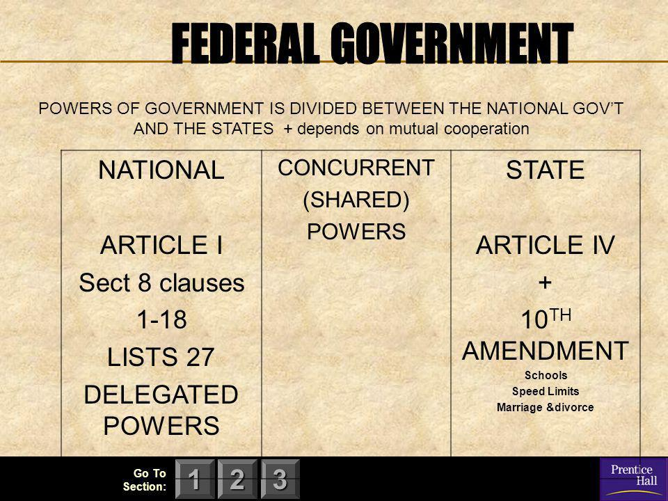 123 NATIONAL ARTICLE I Sect 8 clauses 1-18 LISTS 27 DELEGATED POWERS CONCURRENT (SHARED) POWERS STATE ARTICLE IV + 10 TH AMENDMENT Schools Speed Limits Marriage &divorce POWERS OF GOVERNMENT IS DIVIDED BETWEEN THE NATIONAL GOV'T AND THE STATES + depends on mutual cooperation