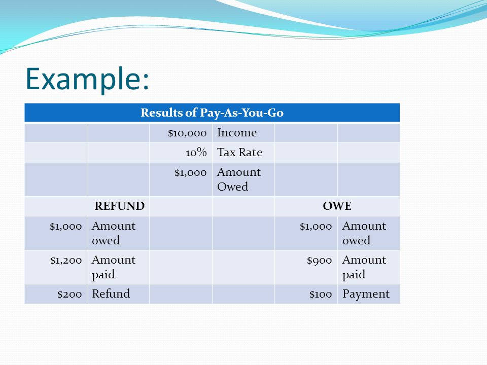 Example: Results of Pay-As-You-Go $10,000Income 10%Tax Rate $1,000Amount Owed REFUNDOWE $1,000Amount owed $1,000Amount owed $1,200Amount paid $900Amount paid $200Refund$100Payment