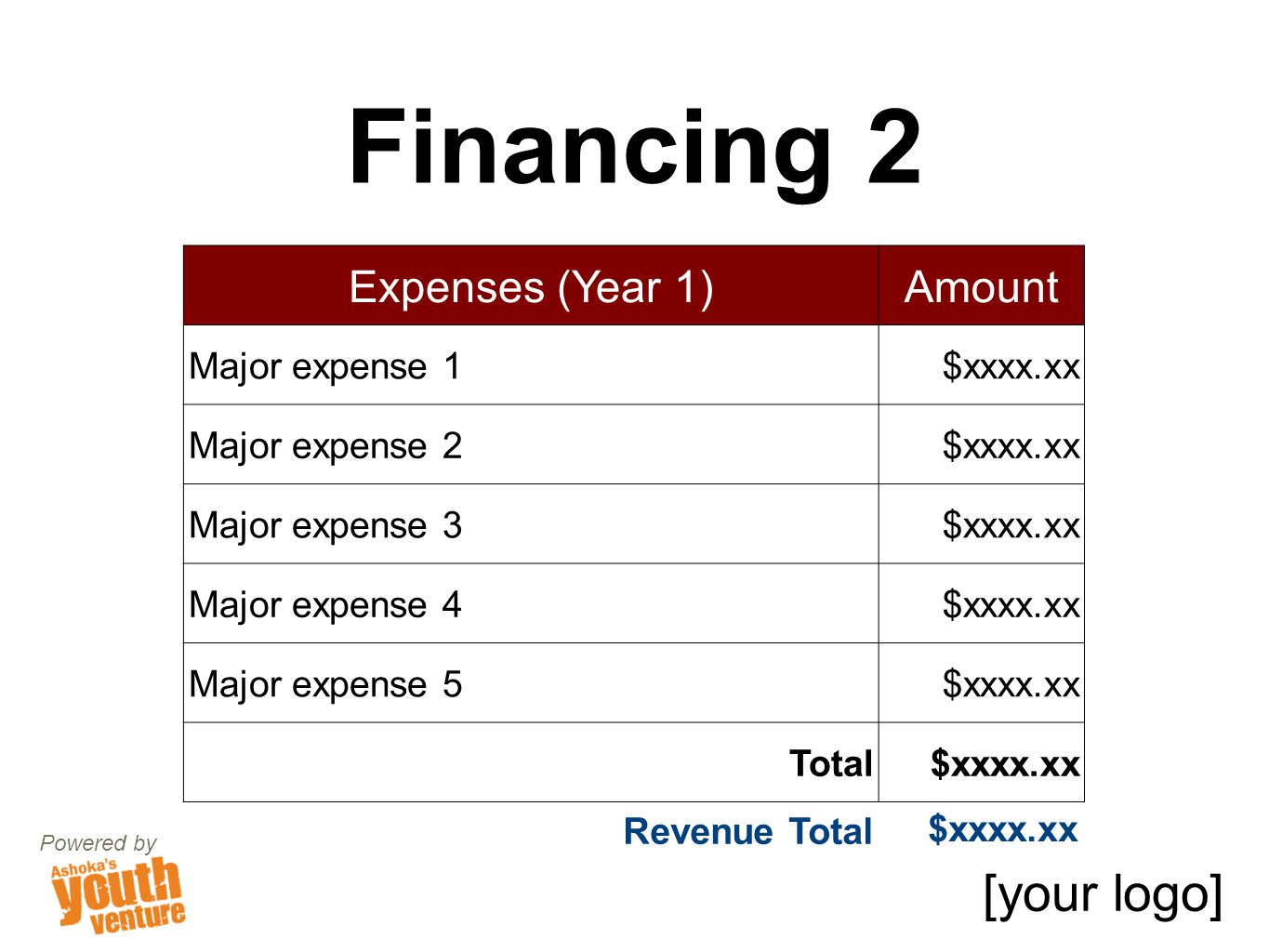 Financing 2 Powered by Expenses (Year 1)Amount Major expense 1$xxxx.xx Major expense 2$xxxx.xx Major expense 3$xxxx.xx Major expense 4$xxxx.xx Major expense 5$xxxx.xx Total$xxxx.xx [your logo] Revenue Total $xxxx.xx