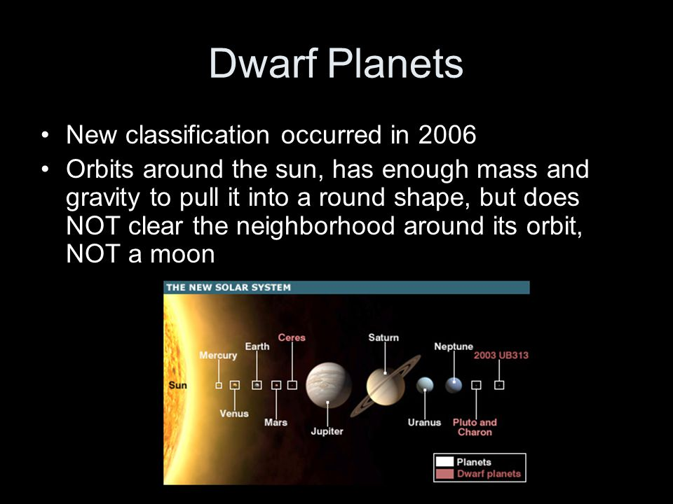 Dwarf Planets New classification occurred in 2006 Orbits around the sun, has enough mass and gravity to pull it into a round shape, but does NOT clear