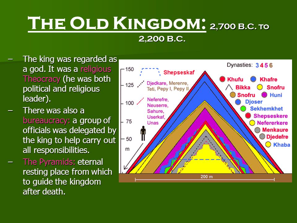 2,700 B.C. to 2,200 B.C. The Old Kingdom: 2,700 B.C. to 2,200 B.C. –The king was regarded as a god. It was a religious Theocracy (he was both politica