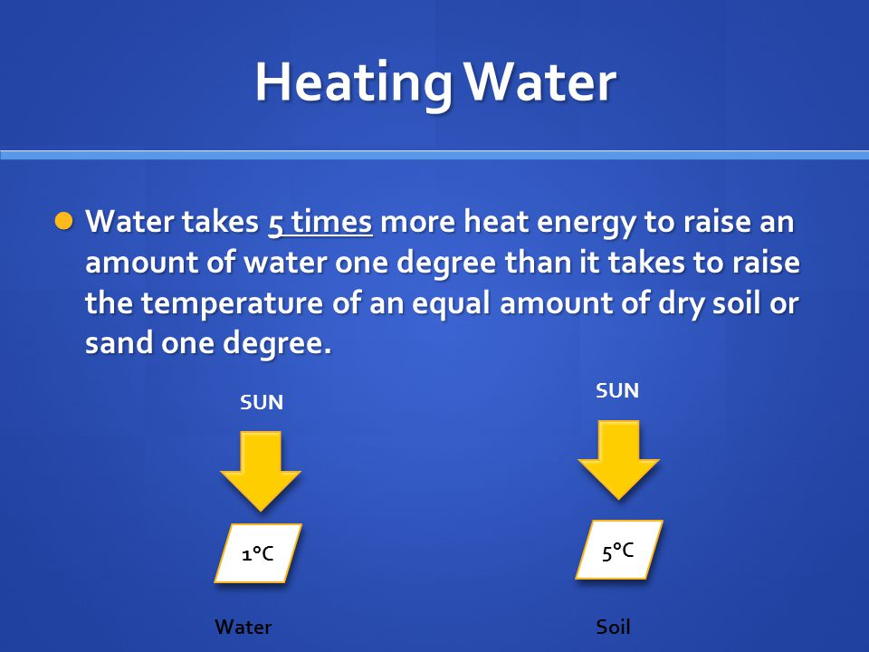 Heating Water Water takes 5 times more heat energy to raise an amount of water one degree than it takes to raise the temperature of an equal amount of