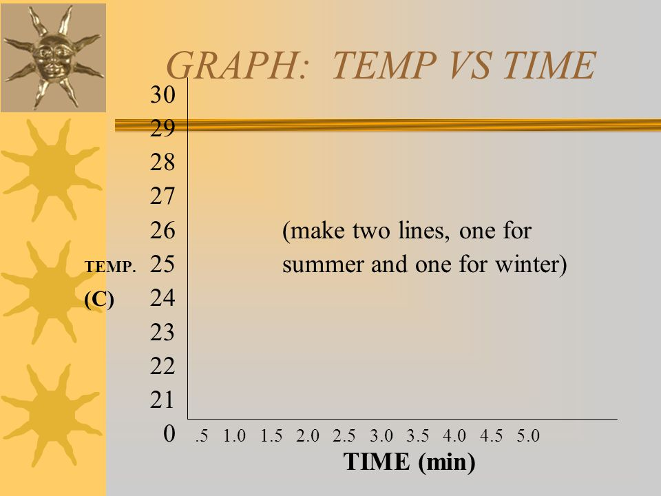 GRAPH: TEMP VS TIME 30 29 28 27 26(make two lines, one for TEMP. 25summer and one for winter) (C) 24 23 22 21 0.5 1.0 1.5 2.0 2.5 3.0 3.5 4.0 4.5 5.0