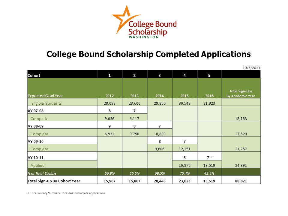 College Bound Scholarship Completed Applications 10/5/2011 Cohort12345 Expected Grad Year20122013201420152016 Total Sign-Ups By Academic Year Eligible Students28,09328,60029,85630,54931,923 AY 07-0887 Complete9,0366,11715,153 AY 08-09987 Complete6,9319,75010,83927,520 AY 09-10 87 Complete9,60612,15121,757 AY 10-11 87 1 Applied10,87213,51924,391 % of Total Eligible56.8%55.5%68.5%75.4%42.3% Total Sign-up By Cohort Year15,96715,86720,44523,02313,51988,821 1.
