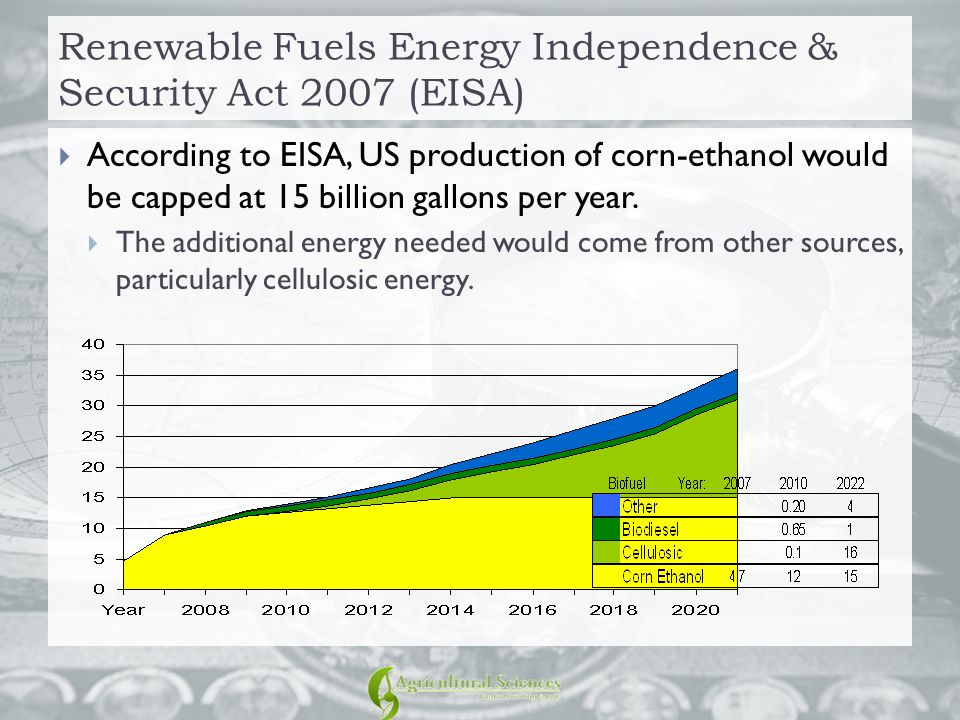 Renewable Fuels Energy Independence & Security Act 2007 (EISA)  According to EISA, US production of corn-ethanol would be capped at 15 billion gallons per year.