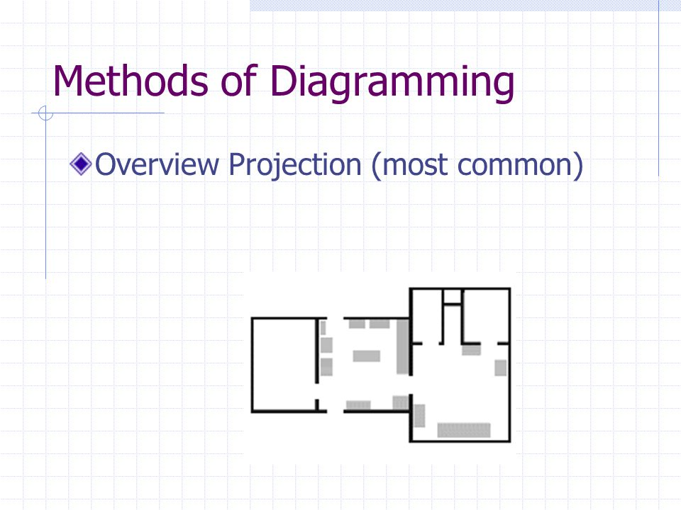 Methods of Diagramming Cross Projection (Used to gain three dimensional perspective