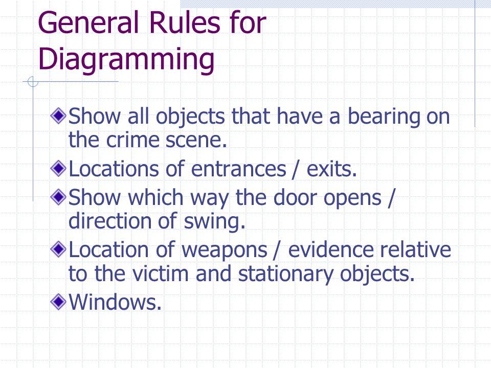 Methods of Measuring Rectangular Coordinate (Baseline Method) Used indoors.