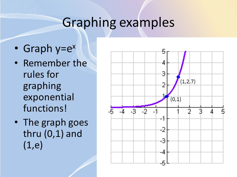Graphing examples Graph y=e x Remember the rules for graphing exponential functions! The graph goes thru (0,1) and (1,e) (0,1) (1,2.7)
