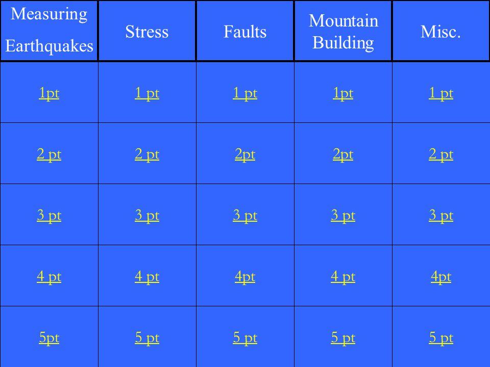 2 pt 3 pt 4 pt 5pt 1 pt 2 pt 3 pt 4 pt 5 pt 1 pt 2pt 3 pt 4pt 5 pt 1pt 2pt 3 pt 4 pt 5 pt 1 pt 2 pt 3 pt 4pt 5 pt 1pt StressFaults Mountain Building M