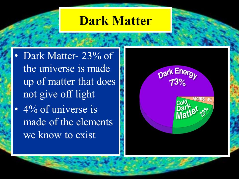 Dark Matter Dark Matter- 23% of the universe is made up of matter that does not give off light 4% of universe is made of the elements we know to exist