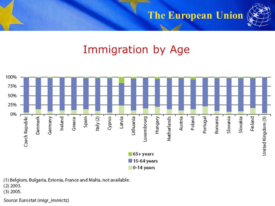 The European Union 6 Immigration by Age