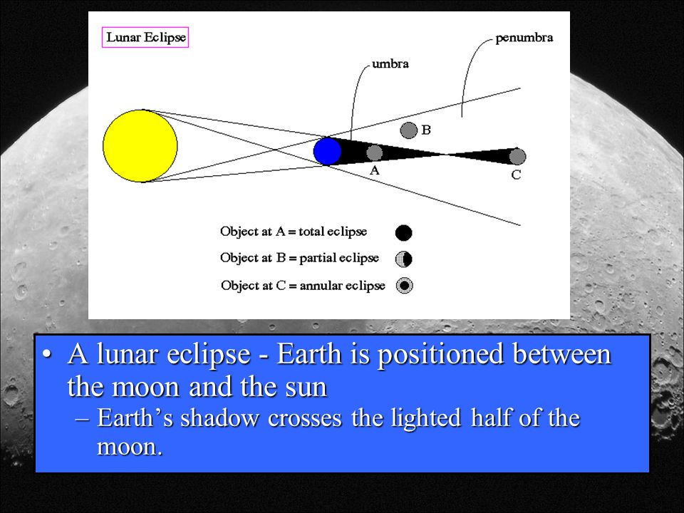 A lunar eclipse - Earth is positioned between the moon and the sunA lunar eclipse - Earth is positioned between the moon and the sun –Earth's shadow c