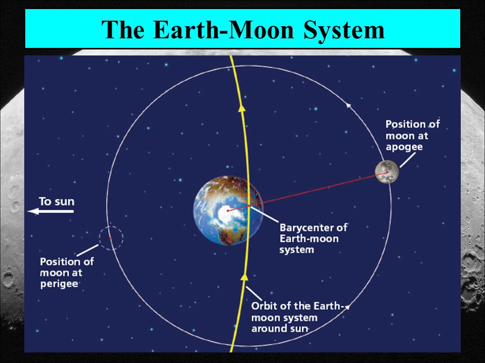 The Earth-Moon System
