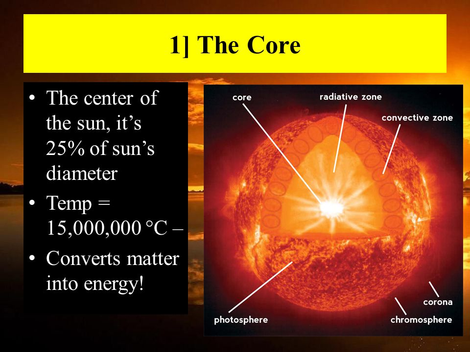 1] The Core The center of the sun, it's 25% of sun's diameter Temp = 15,000,000 °C – Converts matter into energy!