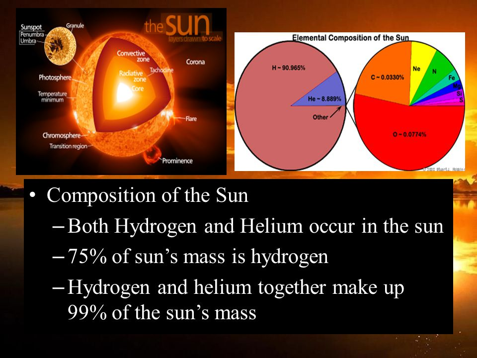 Composition of the Sun – Both Hydrogen and Helium occur in the sun – 75% of sun's mass is hydrogen – Hydrogen and helium together make up 99% of the sun's mass