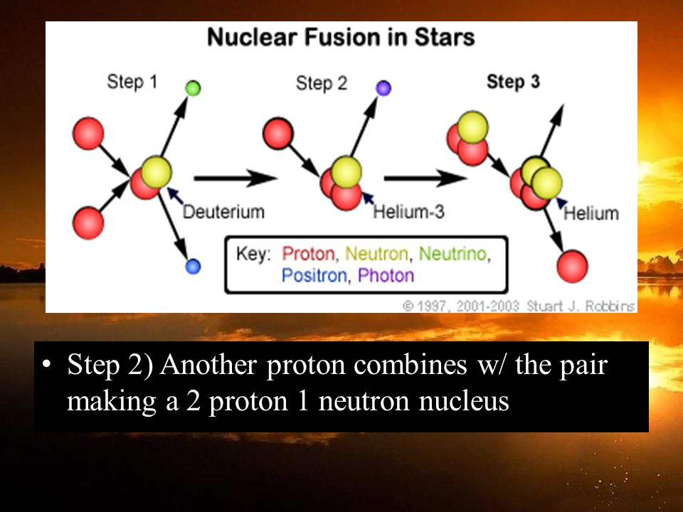Step 2) Another proton combines w/ the pair making a 2 proton 1 neutron nucleus