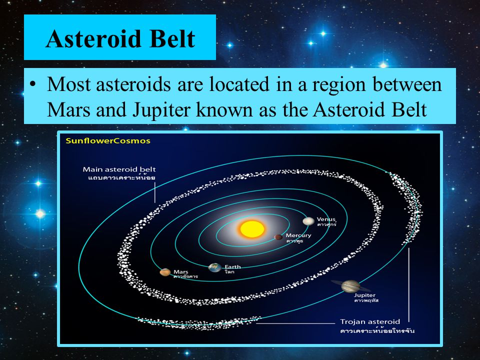 Asteroid Belt Most asteroids are located in a region between Mars and Jupiter known as the Asteroid Belt