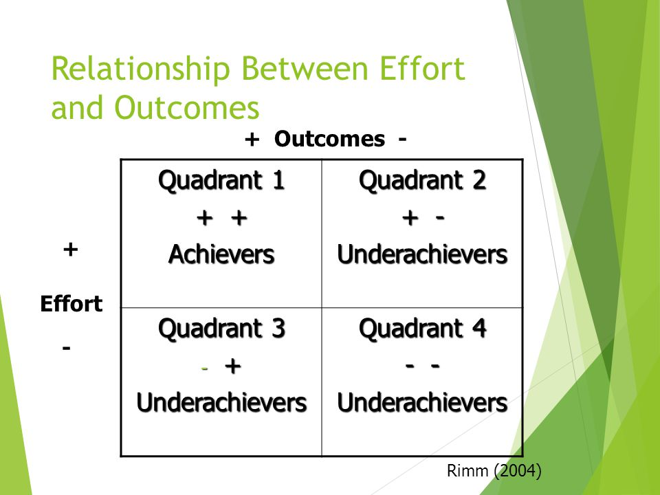 Relationship Between Effort and Outcomes Quadrant 1 + + Achievers Quadrant 2 + - Underachievers Quadrant 3 - + Underachievers Quadrant 4 - - Underachievers Effort + Outcomes - + - Rimm (2004)