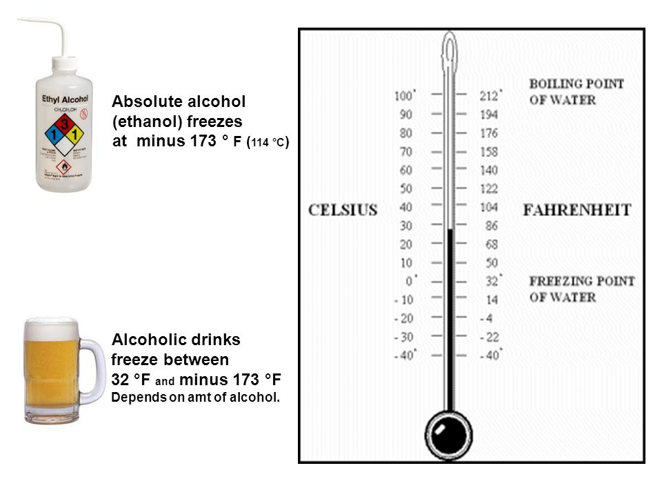 Absolute alcohol (ethanol) freezes at minus 173 ° F ( 114 °C ) Alcoholic drinks freeze between 32 °F and minus 173 °F Depends on amt of alcohol.