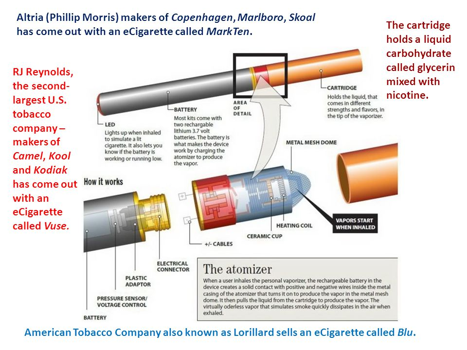 American Tobacco Company also known as Lorillard sells an eCigarette called Blu.