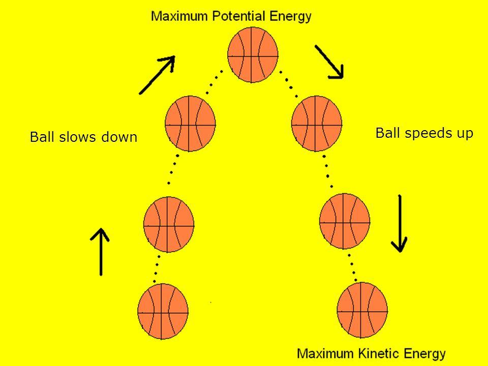Ball slows down Ball speeds up