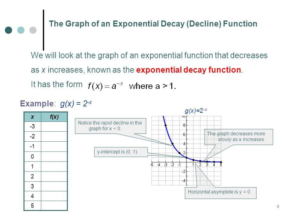 8 The Graph of an Exponential Decay (Decline) Function We will look at the graph of an exponential function that decreases as x increases, known as the exponential decay function.