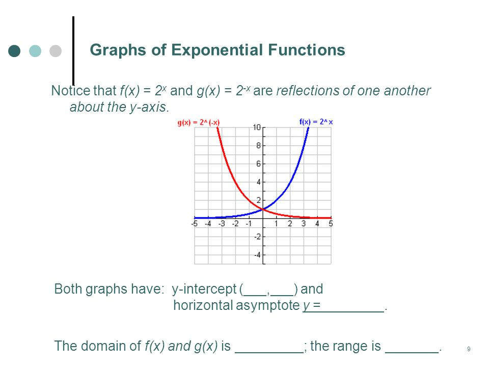 9 Graphs of Exponential Functions Notice that f(x) = 2 x and g(x) = 2 -x are reflections of one another about the y-axis.
