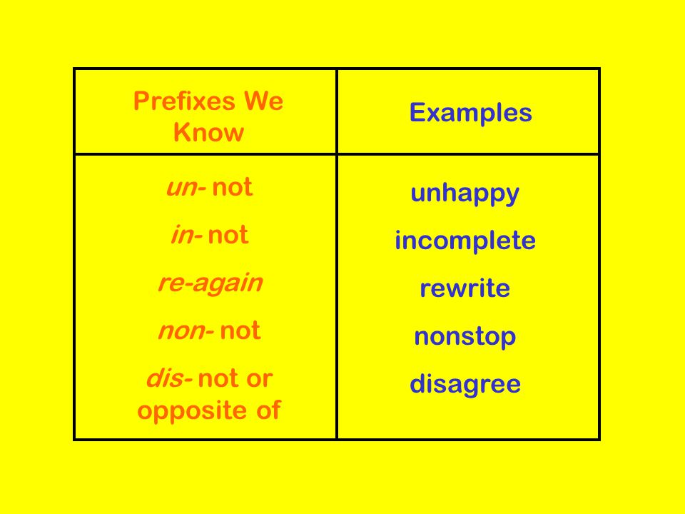 Suffixes We Know Examples -er one who -or one who -less without - ful full of farmer actor Useless careful