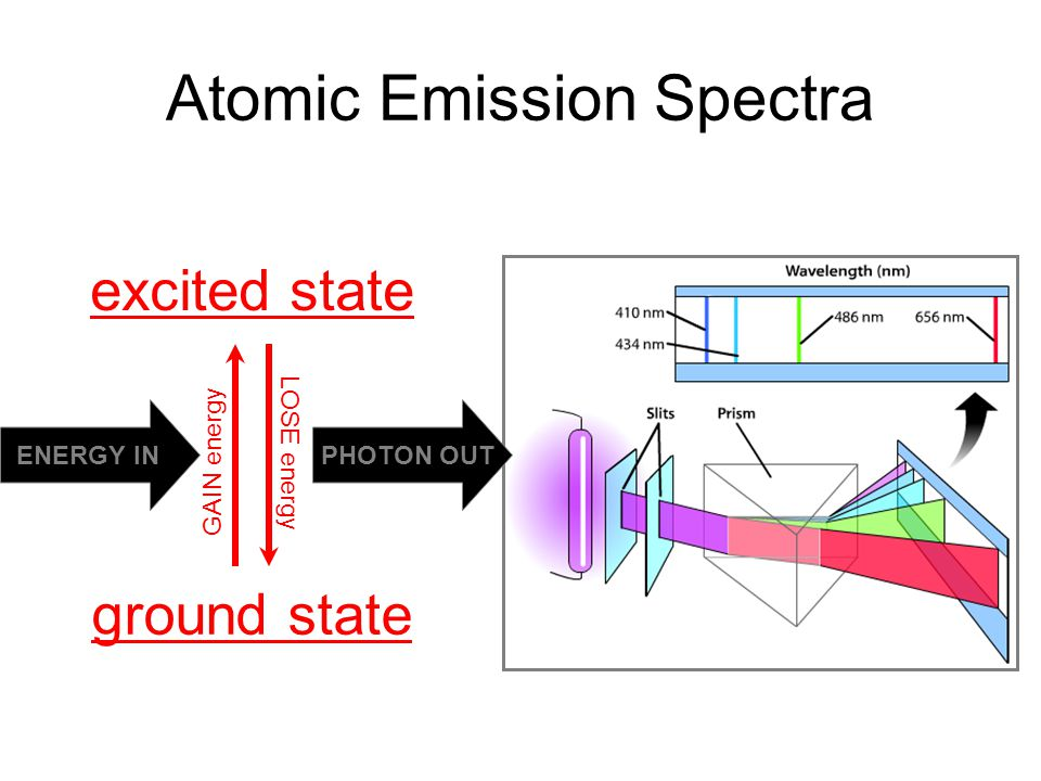 Atomic Emission Spectra ground state excited state ENERGY IN PHOTON OUT GAIN energy LOSE energy