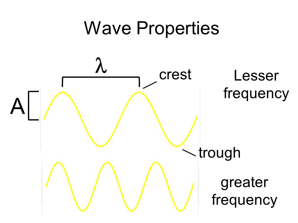Wave Properties A Lesser frequency greater frequency crest trough
