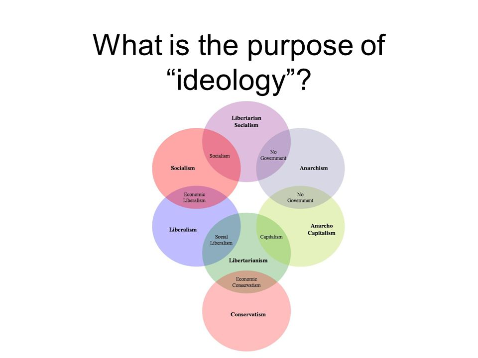 What is the purpose of ideology